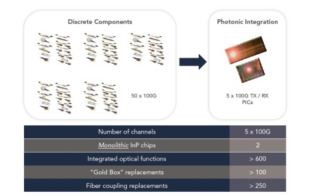 Photonic integration is the only scalable way to implement terabit super-channels today and in the future