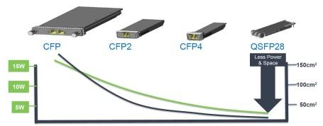 Sources: cfp-msa.org, sffcommittee.com, Infinera analysis