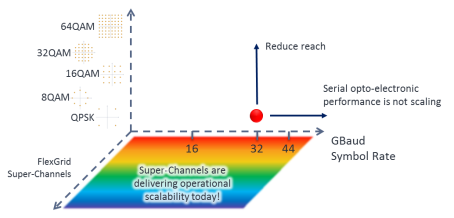 "Three Axes of Fiber Scaling.  The red dot indicates today's single wavelength transponder ""state of the shelf"" – a 32GBaud signaling rate, using PM-QPSK modulation."
