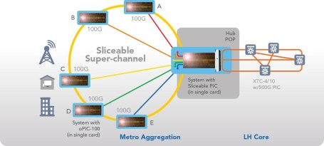 Sliceable Super-Channels
