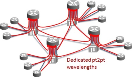 Traditional approach results in a higher router port count